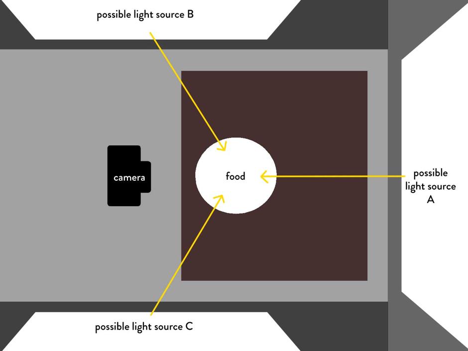 kỹ thuật chụp ảnh món ăn