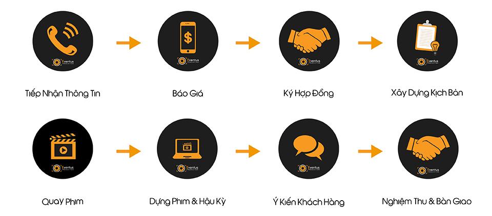 quy trình cơ bản để sử dụng dịch vụ quay phim giới thiệu doanh nghiệp